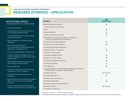 AMA Application Process Evidence Application