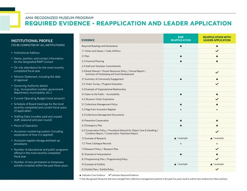 RMP Application Process Evidence Reapplication+Leader